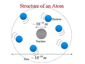 Development of the atomic theory atoms development of the atomic theory ccuart